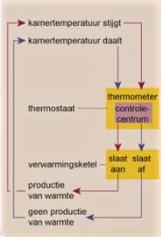 werking thermostaat