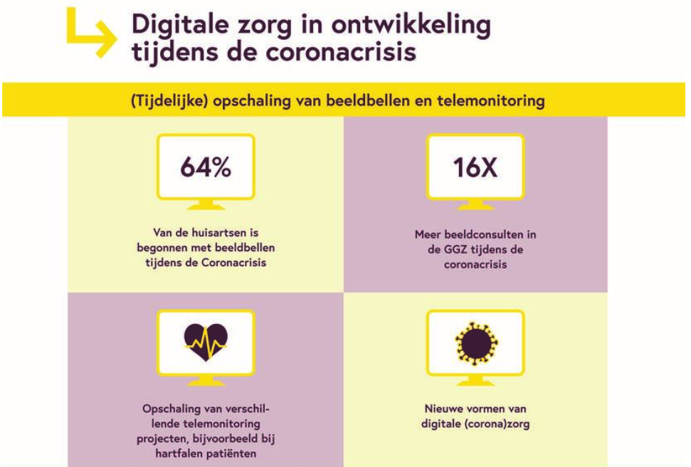 infographic opschaling digitale zorg in coronatijd