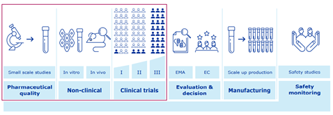 infographic proces vaccinontwikkeling