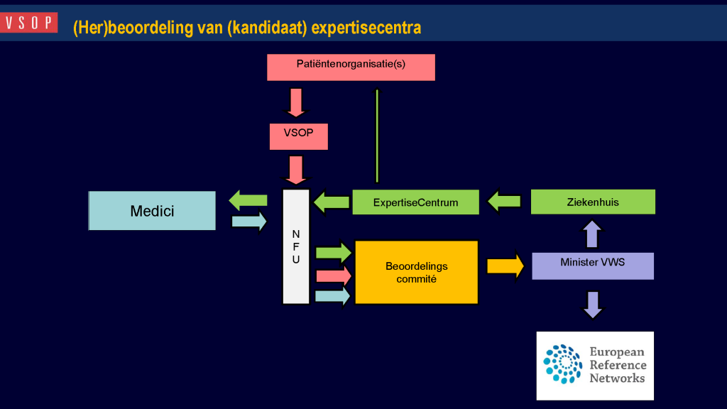 Traject beeoodeling expertisecentra skk